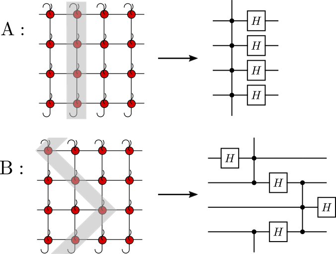 Changing the definition of time slices, new QCA blocks are obtained that correspond to local translations of the temporal structure of the old blocks. Above: The original foliation (cut A) of the