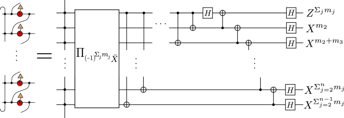 The quantum circuit obtained from measurement of a ring of sites around the