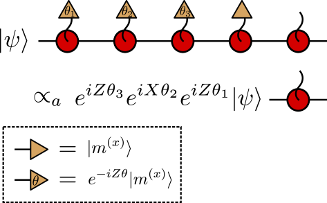 The measurement pattern to achieve an arbitrary