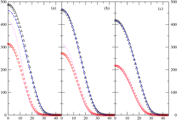 (Color online) Comparison between density profiles of NSR fluctuation theory and that of Hartree-Fock approximation at weak coupling regime. Labels of horizontal and vertical axes are respectively dimensionless