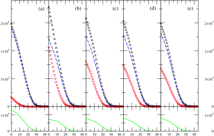 (Color online) Column density profiles of fermions of spin up and down. Labels of horizontal and vertical axes are respectively dimensionless