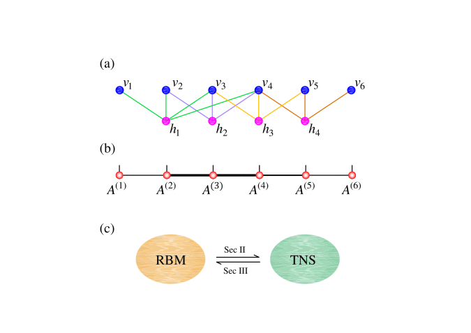 (a) The RBM function defined inEq.(