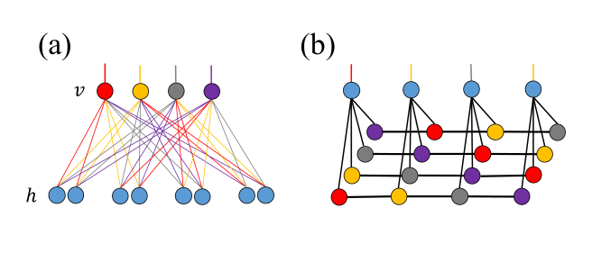 (a) The shift-invariant RBM. The number of hidden units are enlarged by a factor of