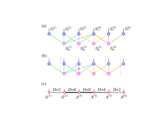 Transform an RBM to an MPS. (a) A TNS with the same network structure as the RBM in Fig.
