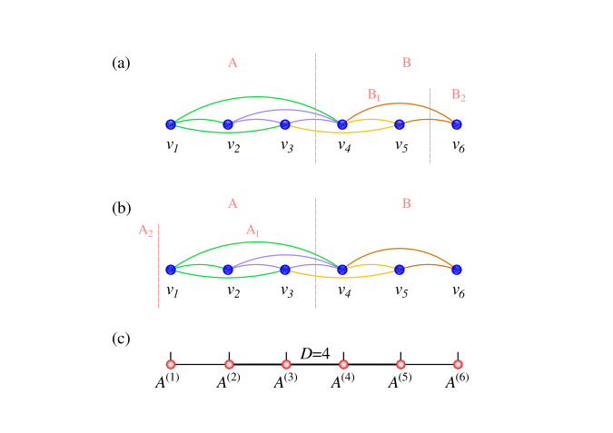 Estimating a tighter entanglement entropy bound. (a) We show only the visible units of the RBM and the connections mediated by the hidden units as the arcs. A division of the system into