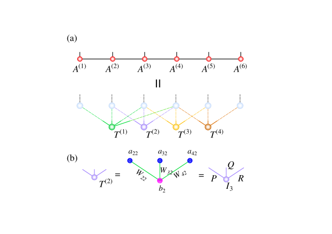 The sufficient and necessary conditions to transform an MPS to an RBM with a given architecture. (a) The RBM factorizes into