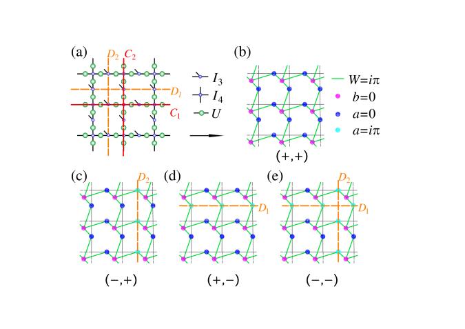 (a) The TNS and (b) the RBM representations of the toric code states. The meaning of each symbol is given in the figure. The dashed red and orange lines are the paths of Wilson loops defined in Eq.(