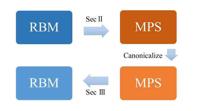 Simplify an RBM by mapping it into an MPS and then transforming the canonicalized MPS back. For detailed discussions of the mappings, see Sec.