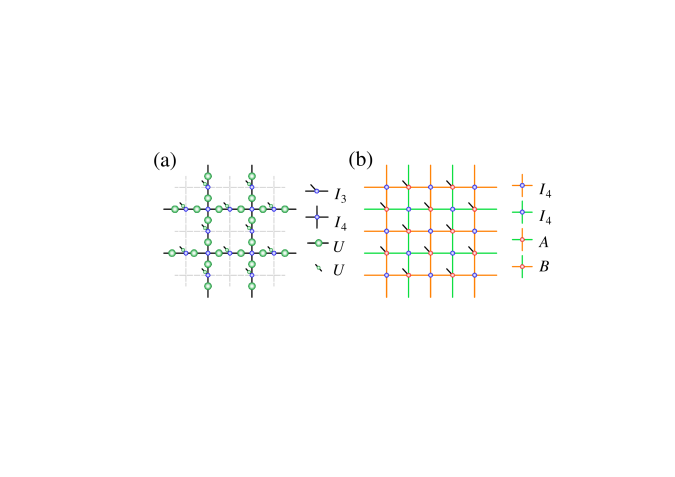 Equivalent TNS representations of the toric code ground states. (a) The simplex is defined in the plaquette. The green dot is the matrix