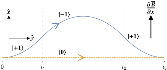 Interferometer path diagram showing spin