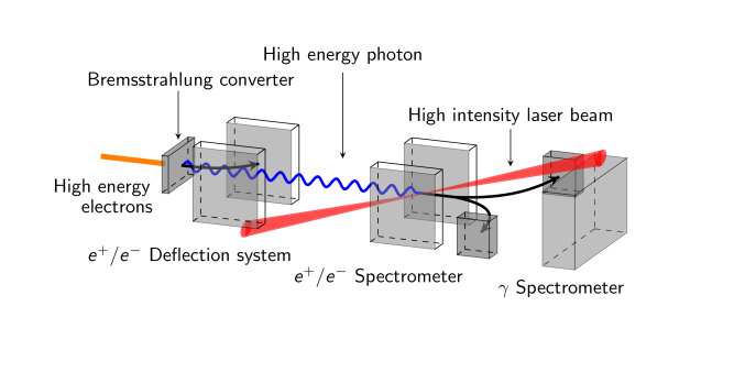 Sketch of an experiment to produce high energy photons by bremsstrahlung conversion in a high-