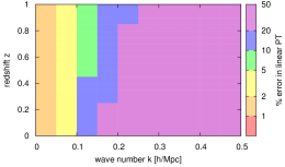 Comparison of linear perturbation theory (left), 1-loop SPT (middle) and Time-RG (right) to the cosmic emulator of Ref.