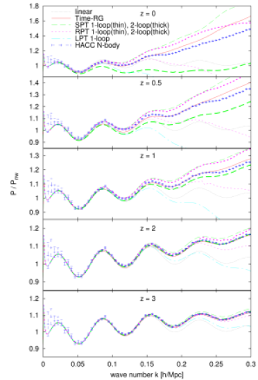 Power spectrum ratios for linear theory and four different higher-order perturbation theories compared with the HACC N-body power spectrum at 5 redshifts for models with massless neutrinos. For SPT and RPT, thin and thick lines denote 1-loop and 2-loop calculations, respectively. Left: