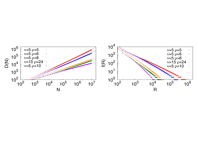 Straight lines in the Heaps' law plots show functions of the form