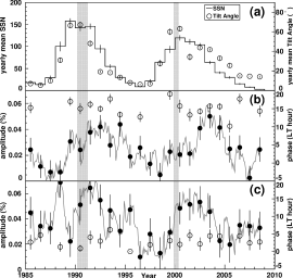 """Long-term variation of the diurnal anisotropy observed by Matsushiro in 1985-2008. Yearly mean amplitude (solid circles) and phase (open circles) of the solar diurnal anisotropy (b) and the sidereal diurnal anisotropy (c) are plotted as functions of year. The sidereal diurnal anisotropy in (c) is corrected for the """"sideband"""" effect (see text). The yearly averages of the sunspot number (SSN) and the neutral sheet tilt angle (TA) representing the solar activity are also shown in panel (a). Plotted in panel (b) are the amplitude and phase of the """"additional"""" anisotropy which is derived by subtracting the harmonic vector expected from the Compton-Getting anisotropy (with an amplitude of 0.035"""