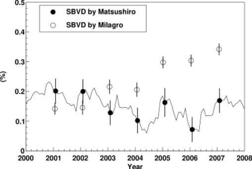 """The Single Band Valley Depths (SBVDs) observed by Matsushiro and Milagro experiment in a 7-year period between 2000-2007. The SBVDs by Matsushiro and Milagro experiment are plotted by full and open circles, respectively, as functions of year on the horizontal axis. The SBVD by Matsushiro in this figure is corrected for the """"sideband"""" effect and multiplied by three in order to compensate for the attenuation of the amplitude in sub-TeV region. The yearly mean SBVD by Matsushiro is calculated from 12-month data between June and July adjusting to the analysis period by Milagro experiment (Abdo et al., 2009). The gray solid curve also displays the 12-month central moving average of the SBVD by Matsushiro. The error of Matsushiro's SBVD which is corrected for the """"sideband"""" effect is only statistical, while the error of Milagro's SBVD includes both the statistical and systematic errors evaluated from the amplitude of the observed ASI diurnal variation"""