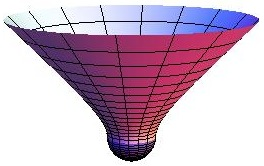 Two embedding diagrams showing the different geometries representing the same deSitter saddle point. The generally complex geometries are embedded using the real metrics defined by the modulus of the scale factor