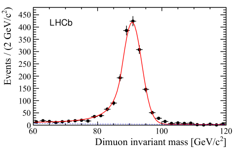 Invariant mass of the selected muon pairs. The fitted distribution to the data is shown as a solid line and the contribution from background and off-resonance Drell-Yan production as a dashed line.