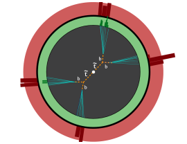 An illustrative event display for stop pair production, decaying via dRPV operators to 4b. Both the bottoms and the stops decay a finite distance from their production vertex. Each of the bottom pairs reconstructs to a single displaced vertex with a stop invariant mass.