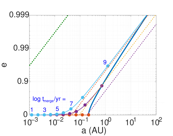 Allowed initial BBH semimajor axis and eccentricity in order to merge within 10 Gyr (left of the thick solid blue line) for a BBH with the GW150914 masses. The thin solid lines with circles represent the evolutionary trajectories of individual example systems, starting at the edge of the allowed range (the circles give the time to merger of