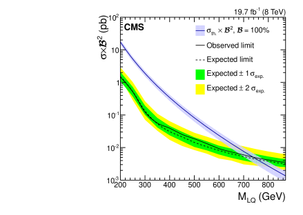 The expected and observed combined upper limits on the third-generation LQ pair production cross section