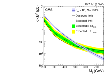 The expected and observed combined upper limits on the top squark pair production cross section