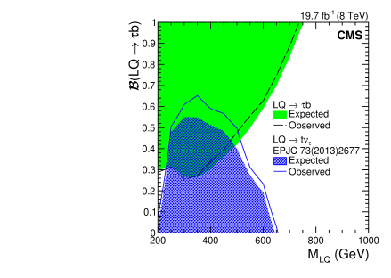 The expected (dashed black) and observed (green solid) 95% CL upper limits on the branching fraction for the leptoquark decay to a tau lepton and a bottom quark, as a function of the leptoquark mass. A search for top squark pair production