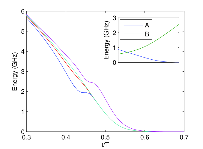 The time-dependent gap between the ground state and the lowest six excited states in the relevant region of the experimental QA evolution. After time