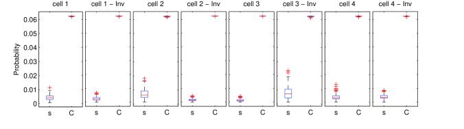 Statistical box plot