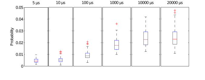 Statistical box plot of the probability of the isolated state for a fixed set of qubits, with different annealing times. In this plot each of the
