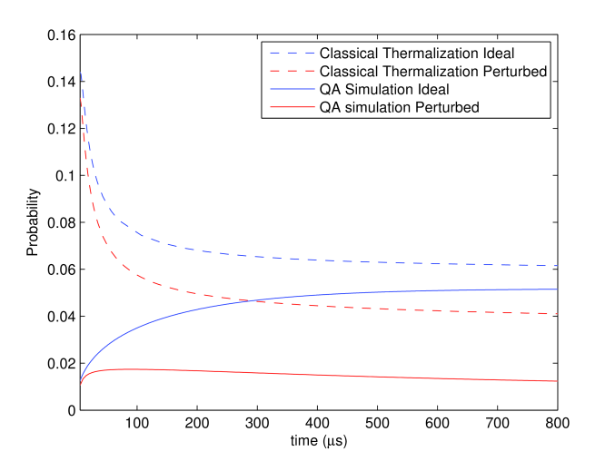 Probability of the isolated state for numerical simulations of classical thermalization (Metropolis update rule) and open system QA as a function of the total annealing time