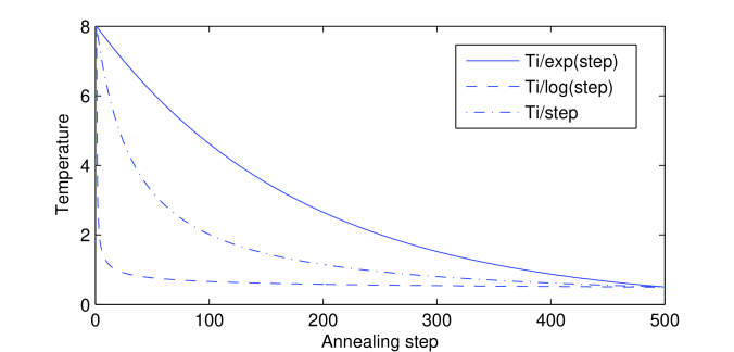 Temperature as a function of annealing step