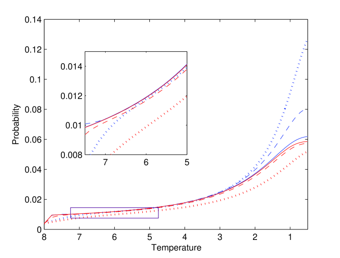 Probabilities from SA for varying total numbers of steps. We used the Metropolis update rule with an exponential schedule. The lines correspond to 100 (dotted), 1000 (dashed) and 10000 (solid) steps. The upper curves (blue) correspond to