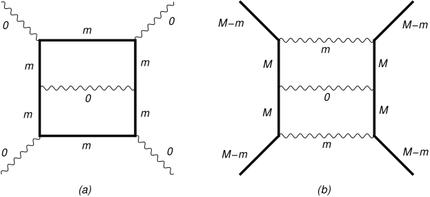 Sample two-loop diagram contributing to the four-particle amplitude. Solid and wavy lines denote massive and (almost) massless particles, respectively. The precise masses are given by the labels. Dual conformal symmetry implies that the same function