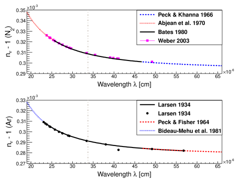Refractive indices of nitrogen (upper) and argon (lower).
