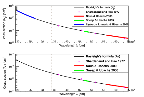 Rayleigh scattering cross-sections. The solid line is calculation by the formula(