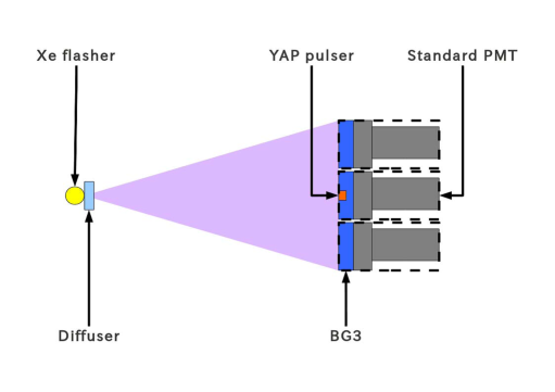 Schematics of the FD camera calibration at the TA experimental site. All the 256 PMTs in each camera were illuminated by the diffused xenon flasher. Only 3 PMTs were drawn in the schematics for simplicity.