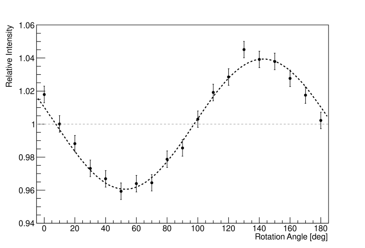 Relative change of the measured laser energy with respect to the polarizer rotation angle. A fit to the sinusoidal function is shown in the dashed line.