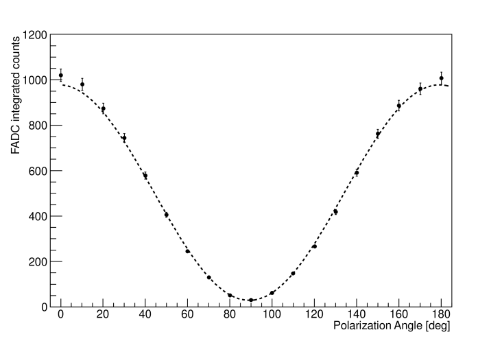 Integrated FADC counts generated by the photons scattered from the polarized laser beam with respect to the change of polarization angle. A fit to the sinusoidal function is shown in the dashed line.