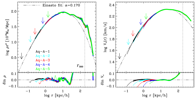 Spherically-averaged density (left) and circular velocity (right) profiles for the Aq-A halo simulation series. Different colours correspond to different resolution runs, as labeled in the figure. The density profile is multiplied by