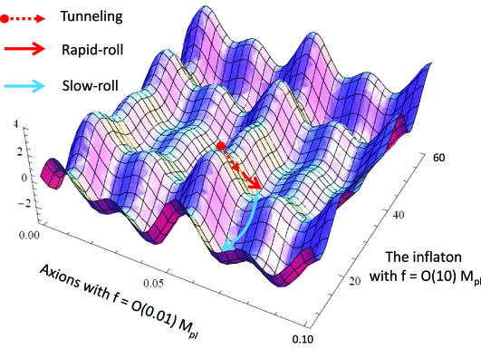 Illustration of the axion landscape. The landscape consists of many axions with sinusoidal potentials of various height and periodicity. There is likely to be a flat direction with an effective super-Planckian decay constant because of the accidental alignment of axions, whereas the typical curvature at the false vacua is much larger than the Hubble parameter. The inflaton is one of the lightest axions, and the natural or multi-natural inflation takes place after the last Coleman-De-Luccia tunneling event.
