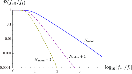 The integrated probability distribution functions,