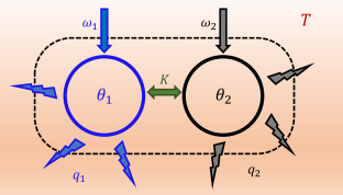 (Color online) Two interacting oscillators embedded in a thermal reservoir with a temperature
