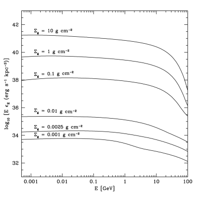 The spectra of bremsstrahlung