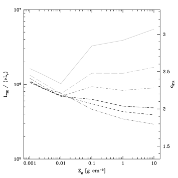 The FIR-radio correlation at other frequencies. Galaxies toward the top of the plot are radio-dim for their FIR emission, while galaxies toward the bottom of the plot are radio-bright. The shown frequencies are 100 MHz (light gray, solid), 500 MHz (light gray, long-dashed), 1.4 GHz (medium gray, long dashed/short dashed), 4.8 GHz (black, dash dot), 8.4 GHz (black, short dash), and 22.5 GHz (black, dotted). All lines are for our standard model (