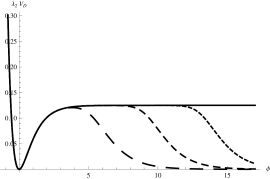 The scalar potential for three different values of
