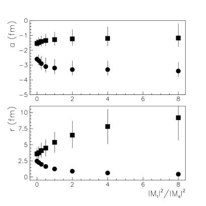 The singlet (circles) and triplet (squares) scattering lengths and effective ranges as a function of the ratio