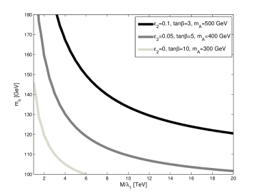 Left: Stability constraint in the