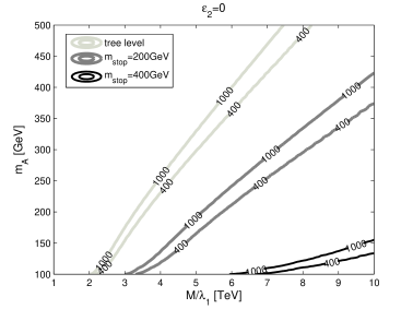Contours of the tunneling action, including quantum corrections due to top and stop loops with a common soft stop mass of