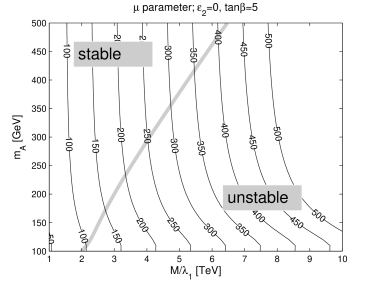 Regions of vacuum stability, projected on the heavy scale